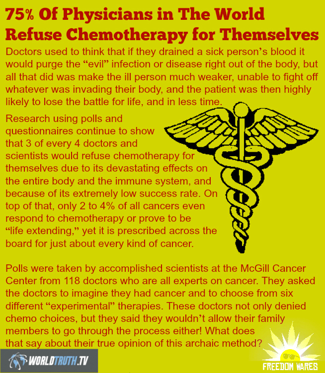75 Of Physicians in The World Refuse Chemotherapy for Themselves site